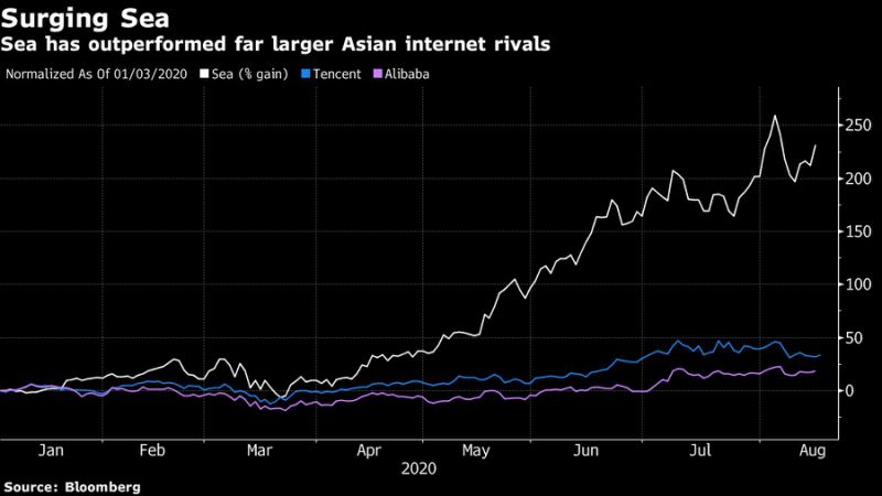World's Hottest Stock Gains Another 9% After Doubling Revenue