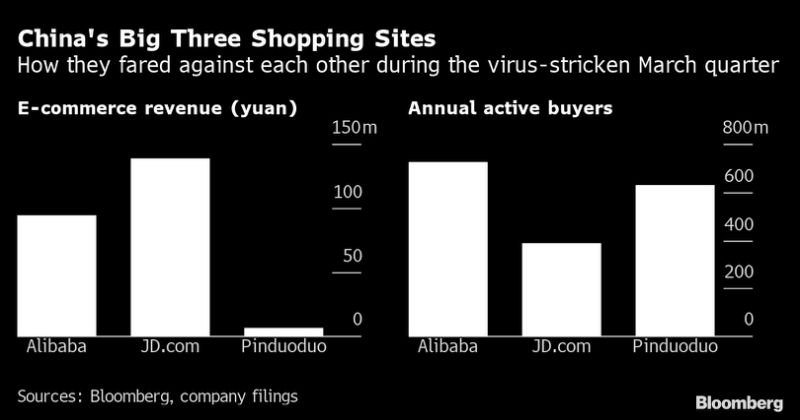 Alibaba's Sales Growth Almost Back to Pre-Pandemic Levels